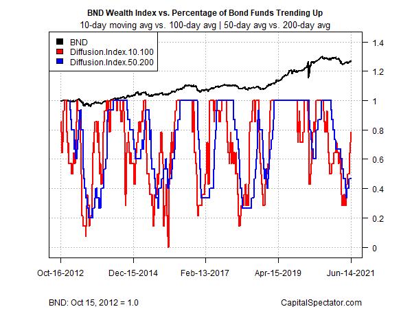Wealth Index Vs Percentage Of Bond Funds