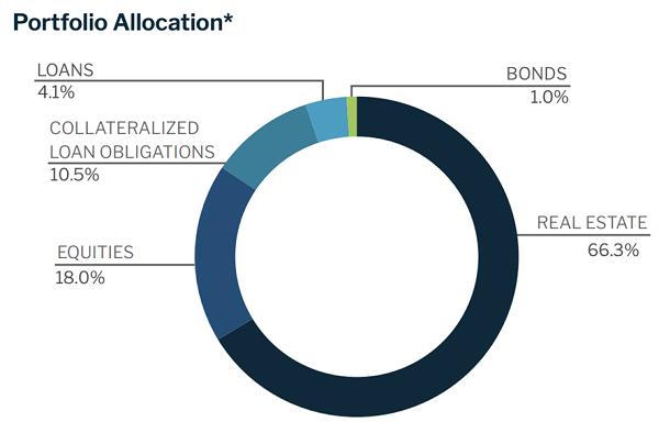 NHF Asset Allocation Pie Chart
