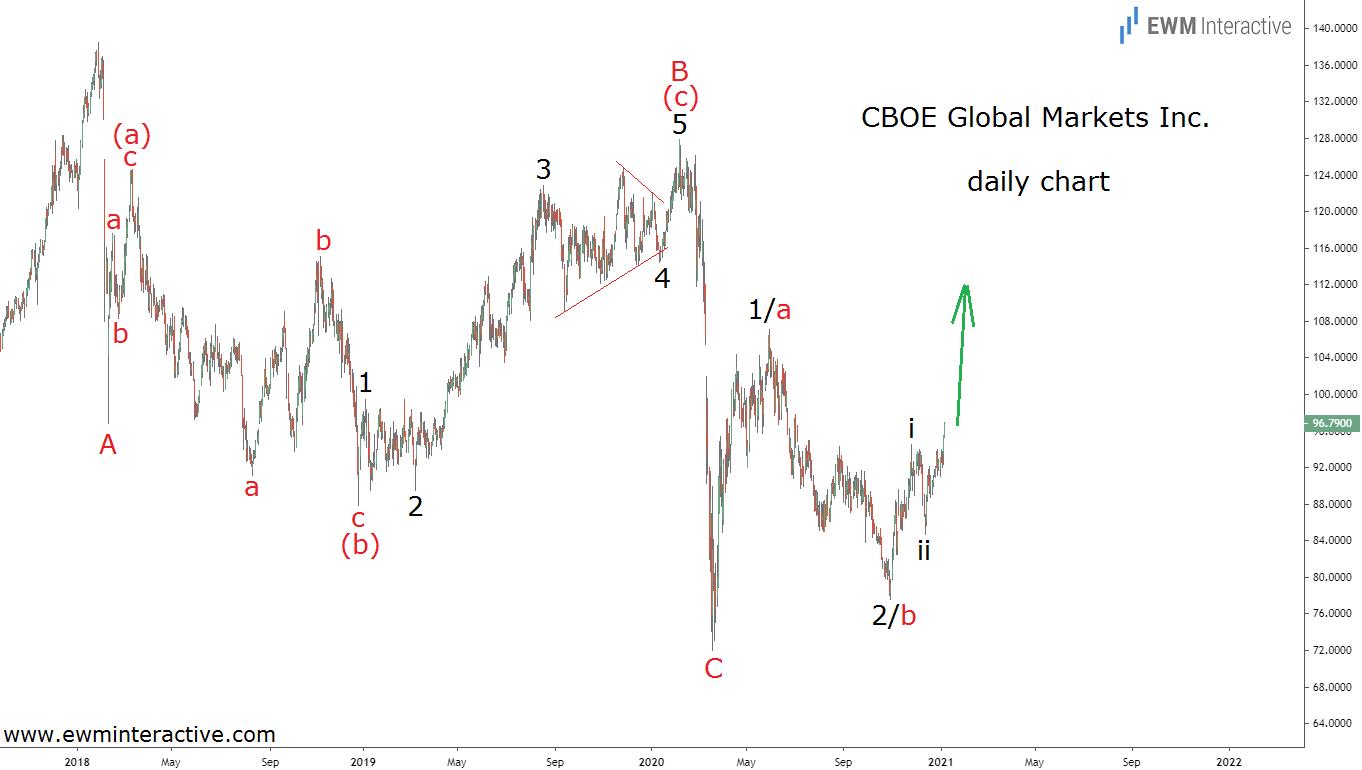 CBOE Stock Chart