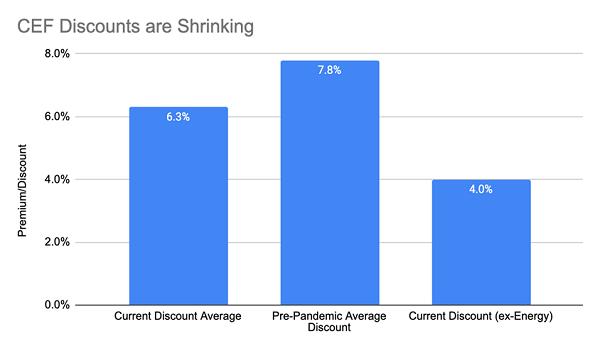 Average CEF Discounts