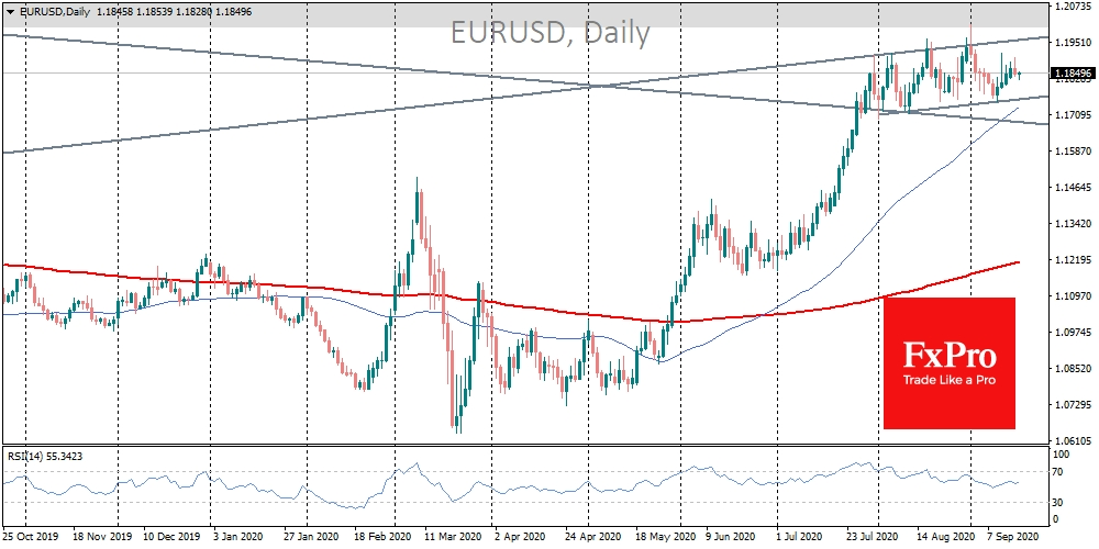 Fed dovishes may renew boost for the EURUSD