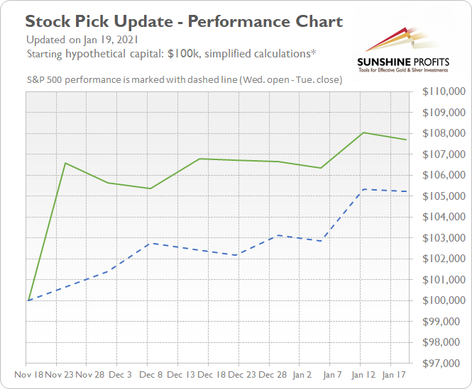 Stock Pick Performance