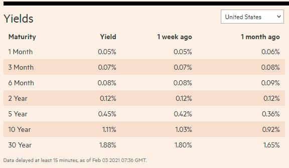 US bonds performance