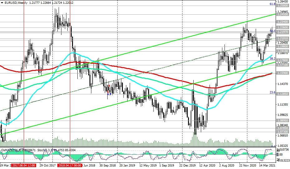 EUR/USD: Trading Recommendations | Investing.com