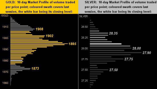 Gold-Silver Profiles