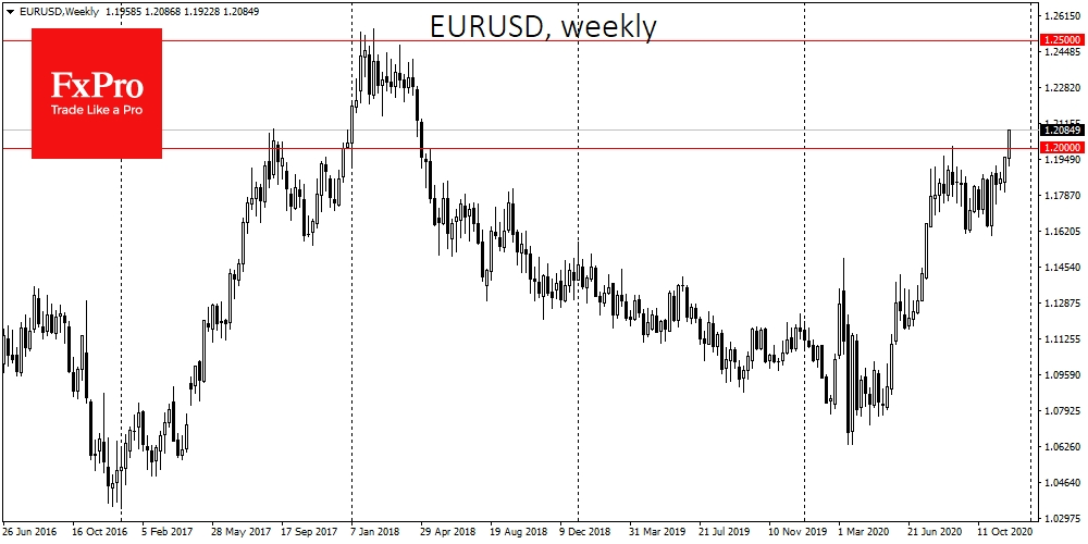 EURUSD surged 1.2% on Tuesday, to new highs since April 2018