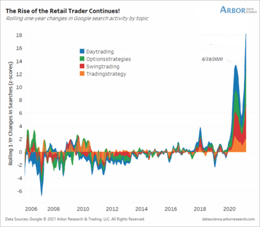 Rise Of Retail Trader