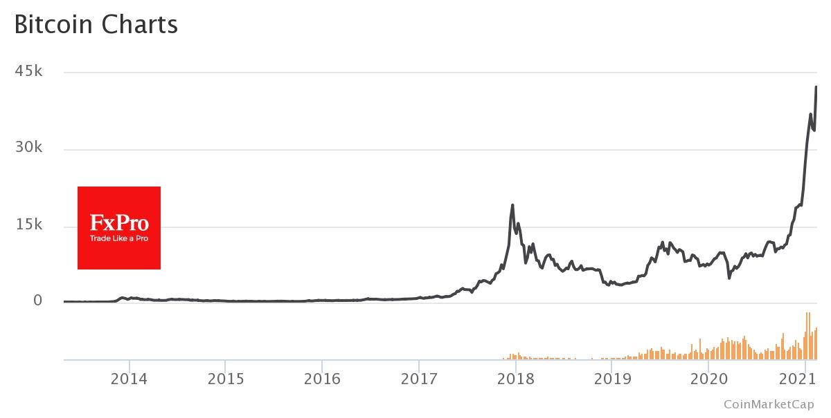 data de expirare a viitorului bitcoin cme 2021