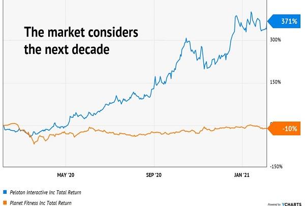 PTON-PLNT Price Chart