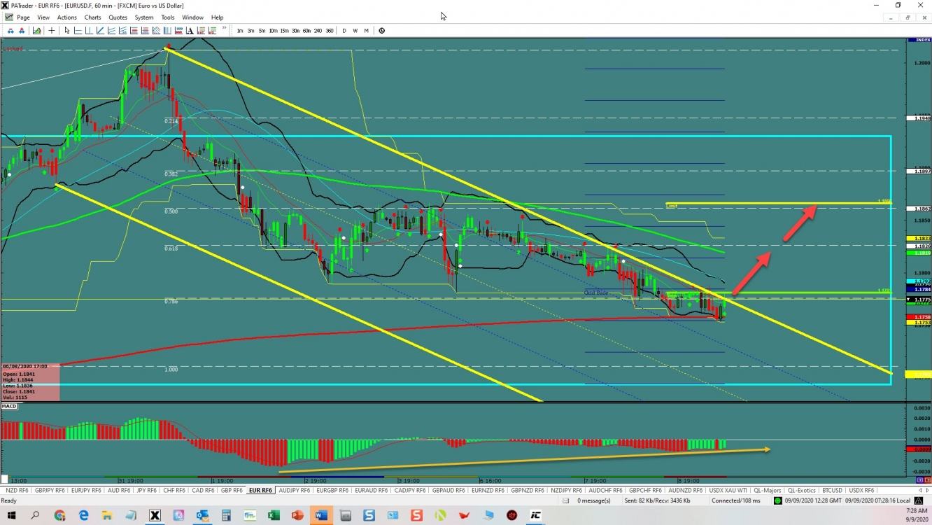 EUR/USD Trying To Breakout To The Upside