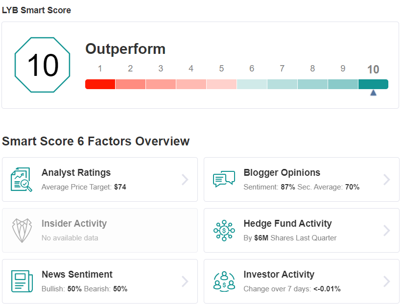 LYB Smart Score