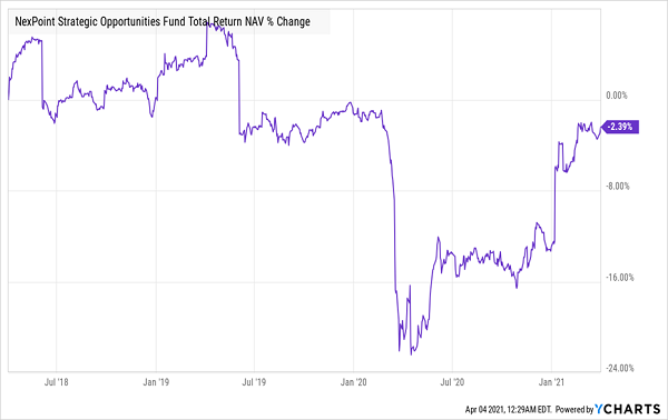 NHF Total NAV Return Chart