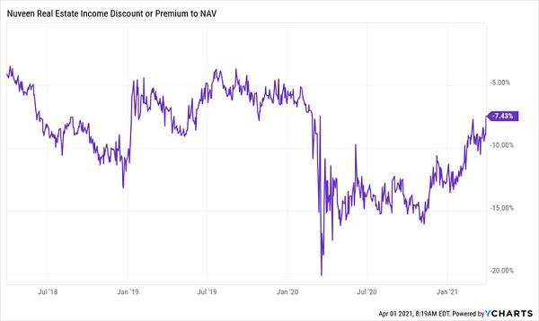 JRS-Discount-NAV-Chart