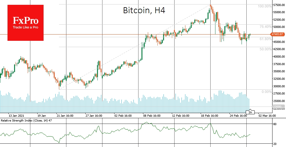 Bitcoin twice received support on the decline to $45,000