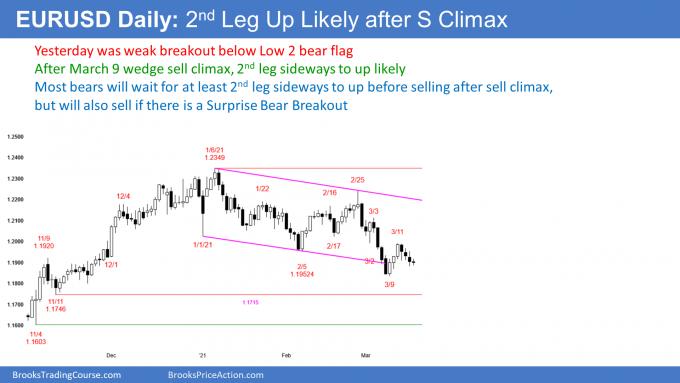 Trading Academy - EUR/USD In Weak Bear Breakout 2