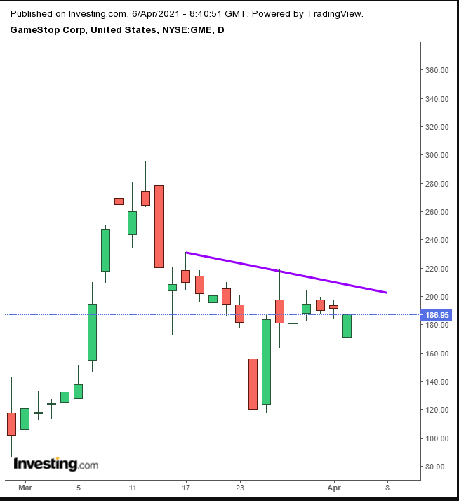 GME Daily