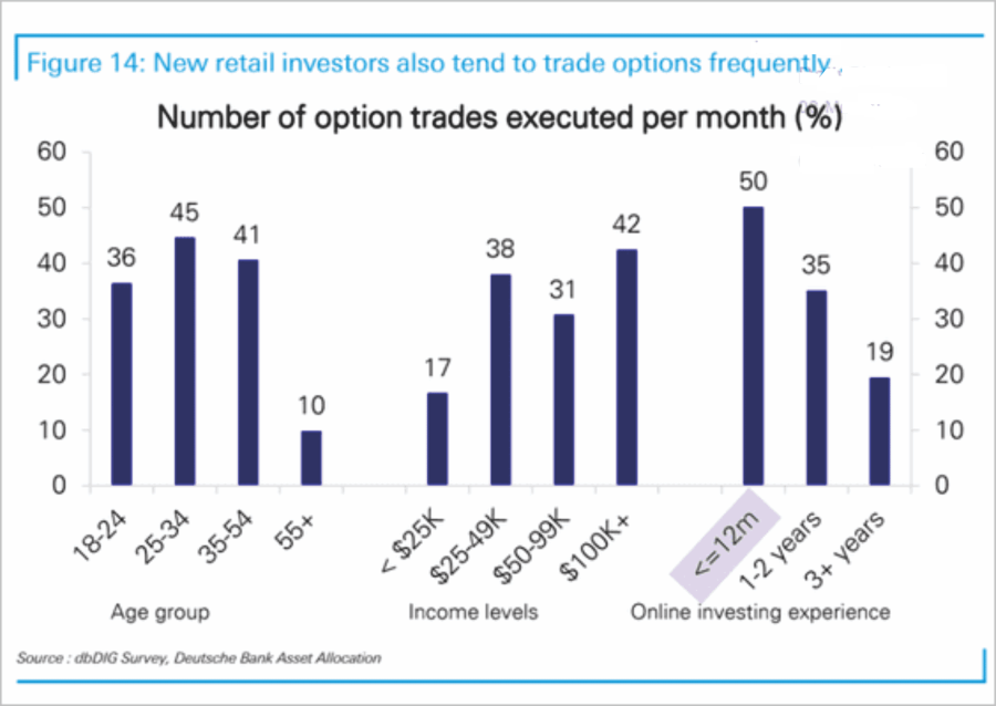 Retail Investors Options Trades
