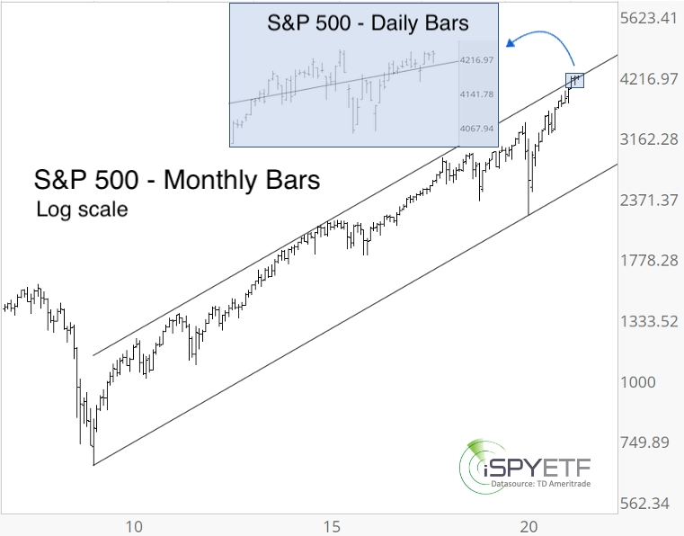 SPX Monthly