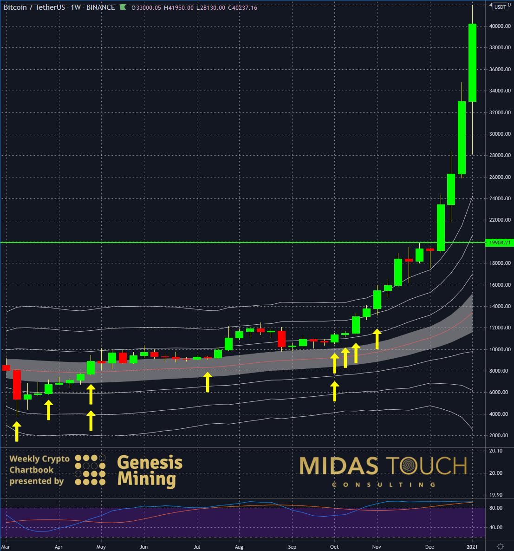 Недельный график BTC-USDT
