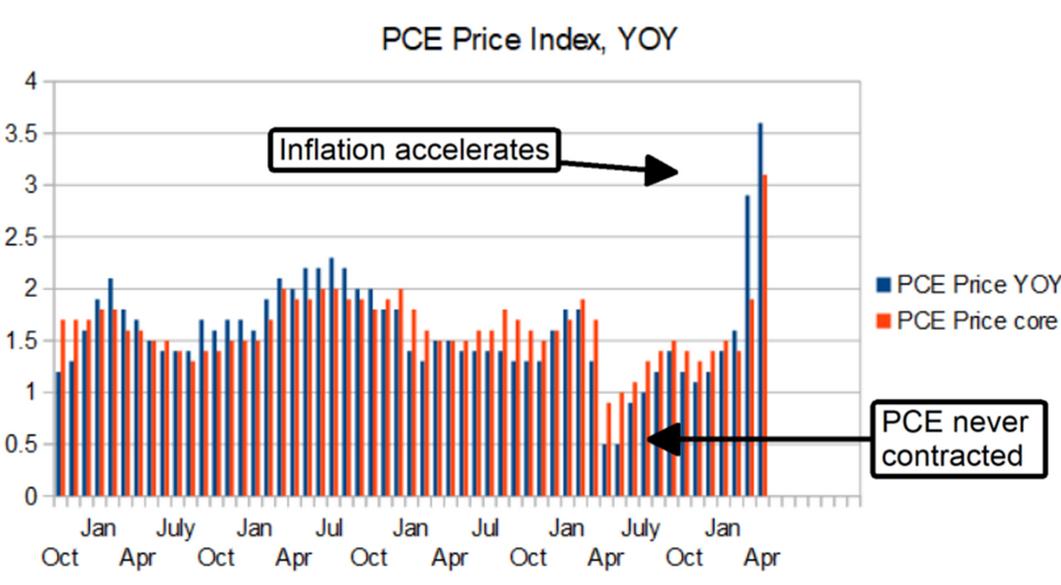 PCE Price Index YoY