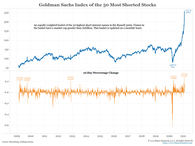 50 Most Shorted Stocks