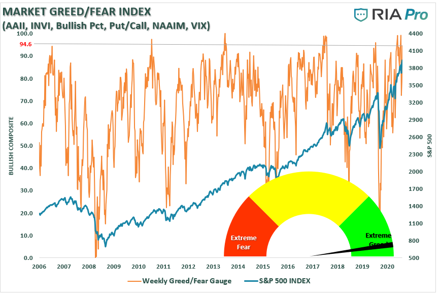 Market Greed/Fear Index