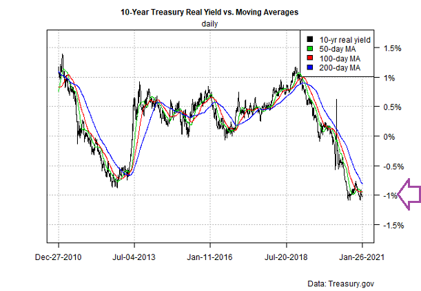 10 Year US Treasury Yield Vs Moving Average Daily Chart