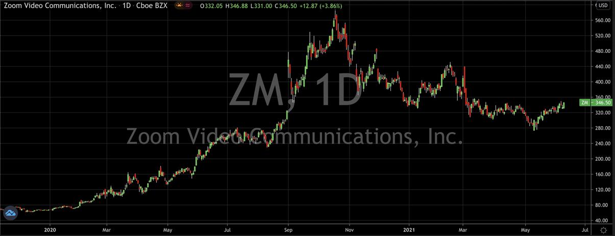 Zoom Video Inc Stock Chart