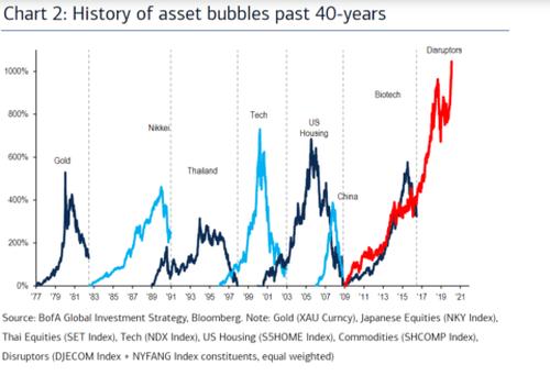 تاريخ فقاعات الأسهم