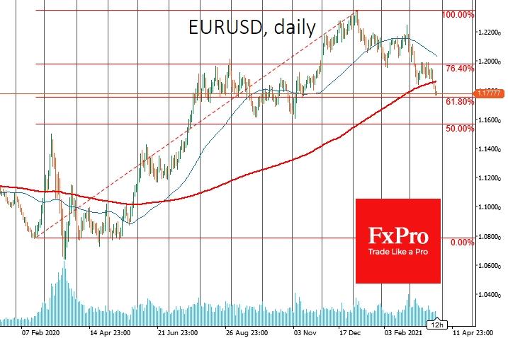 EURUSD sank under 200-DMA behaving as safe-haven
