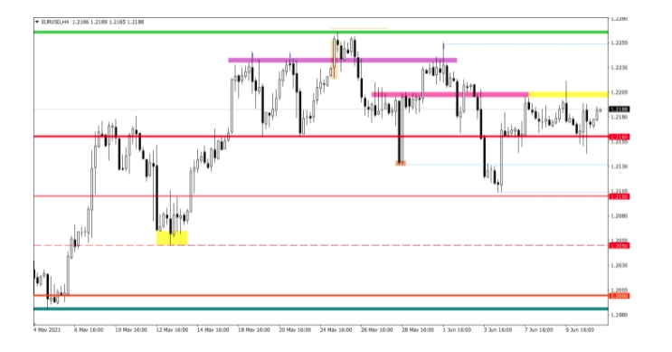 The EUR/USD pair was extremely volatile yesterday