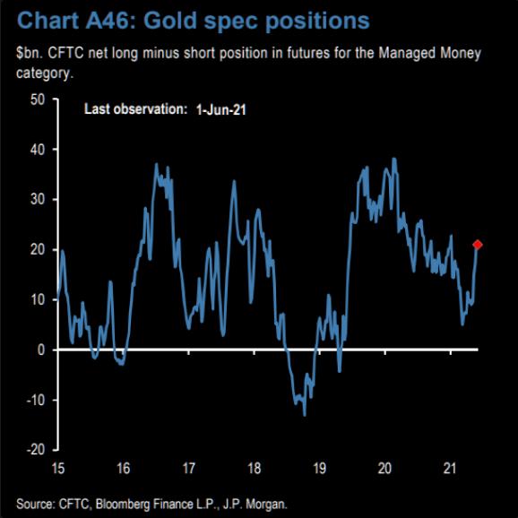 Gold Spec Positions
