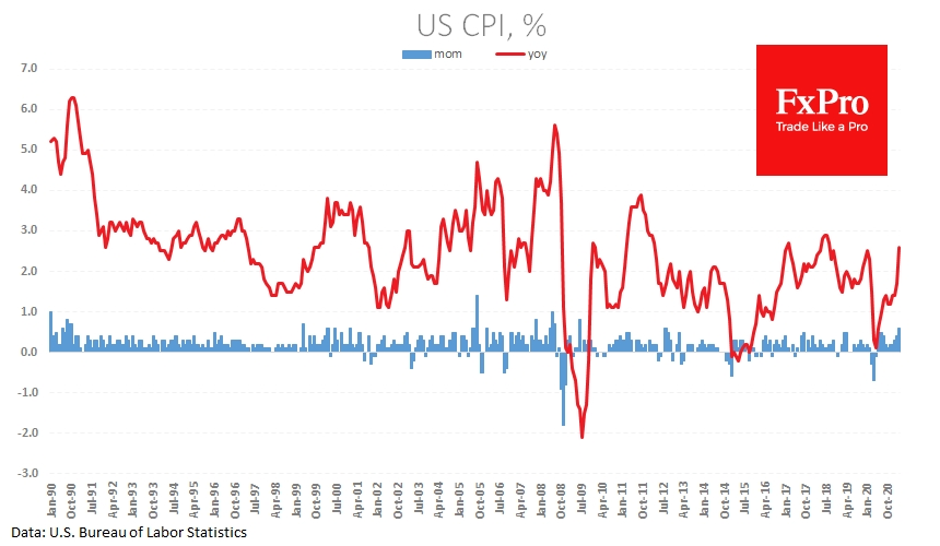 US CPI rose stronger than expected