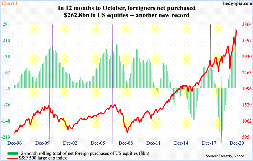 US Equity Inflows
