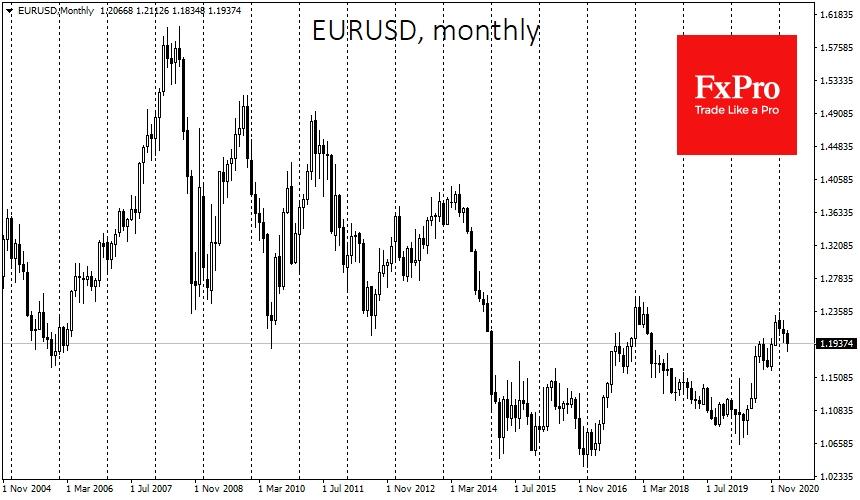 EURUSD: big picture