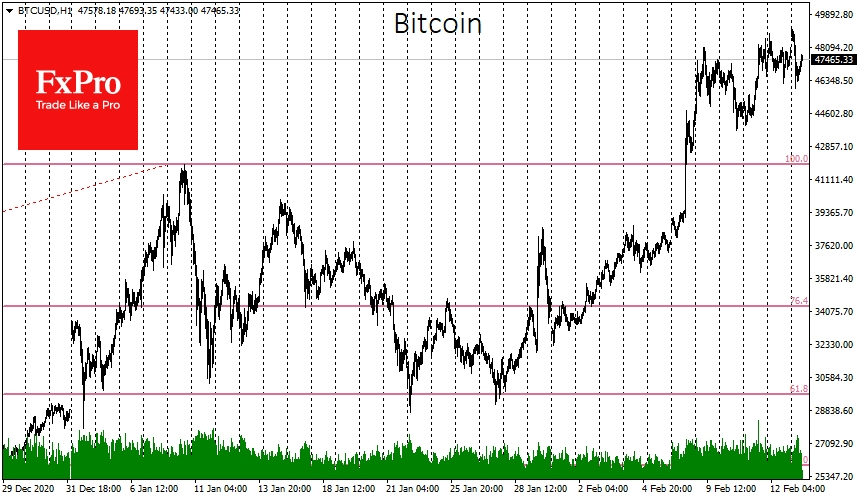 Bitcoin was close to $50k over the weekend