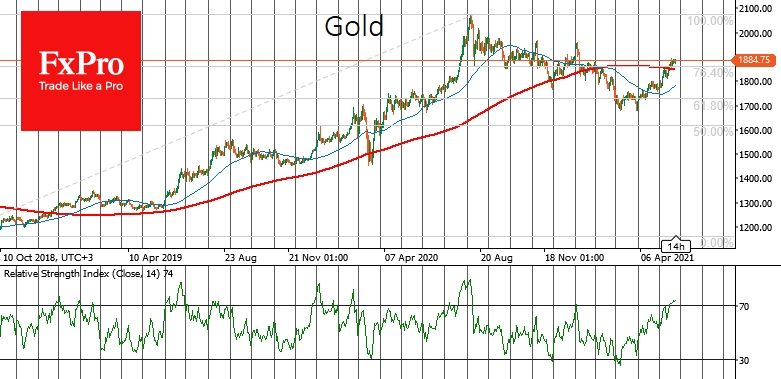 Gold looks short-term overbought