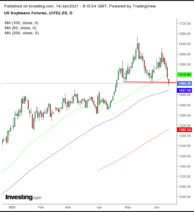 Soybeans Daily