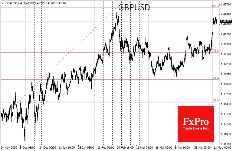 GBPUSD's rise has stalled at 1.4150