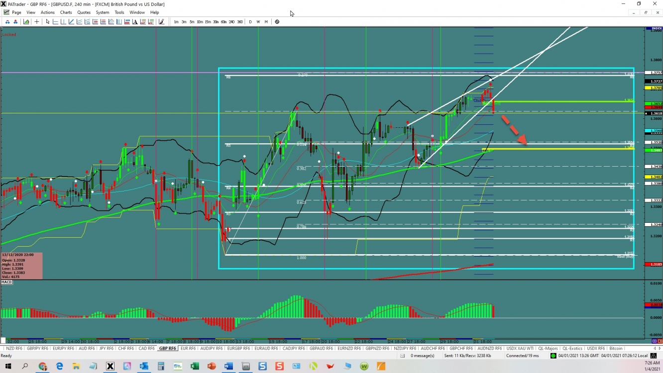 GBP/USD Breakout   Investing.com