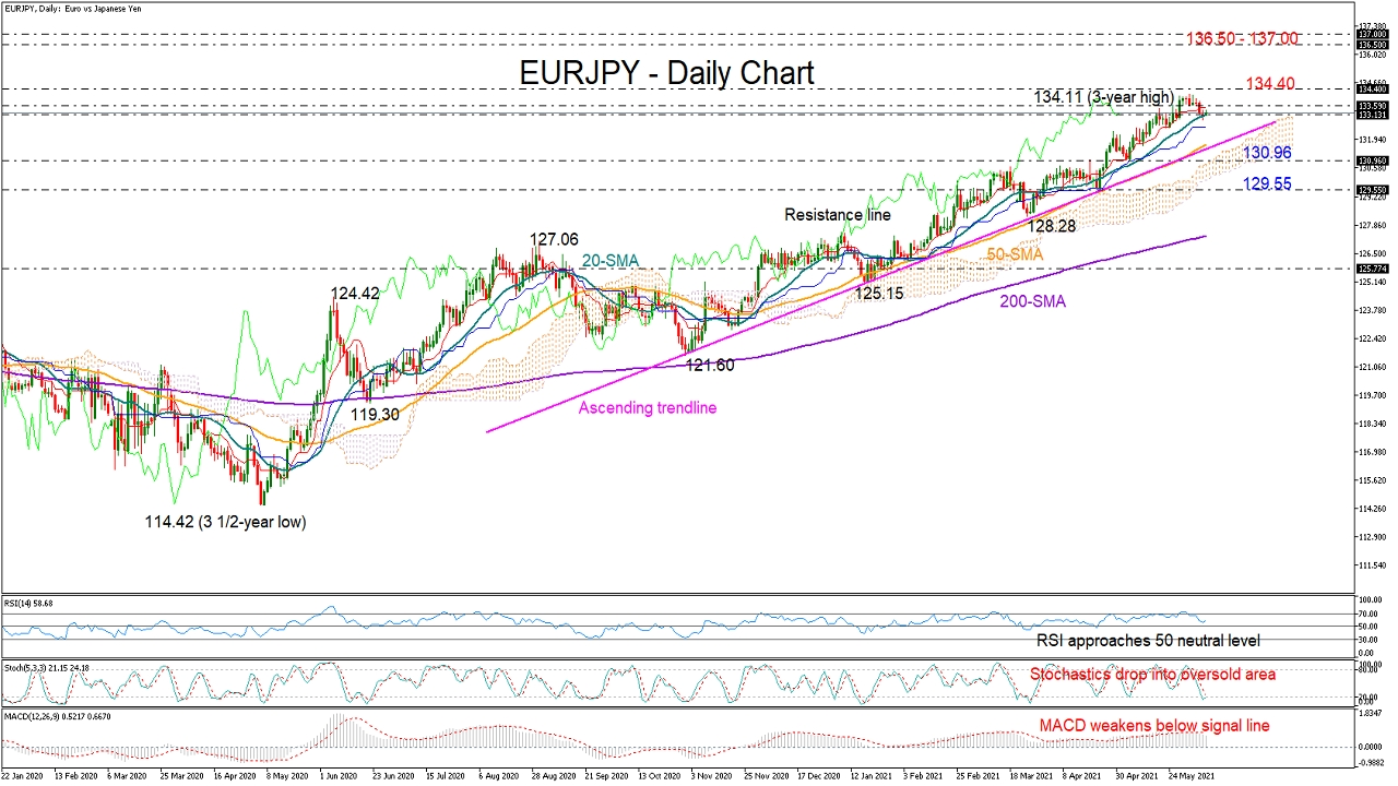 EURJPY_daily_08_06