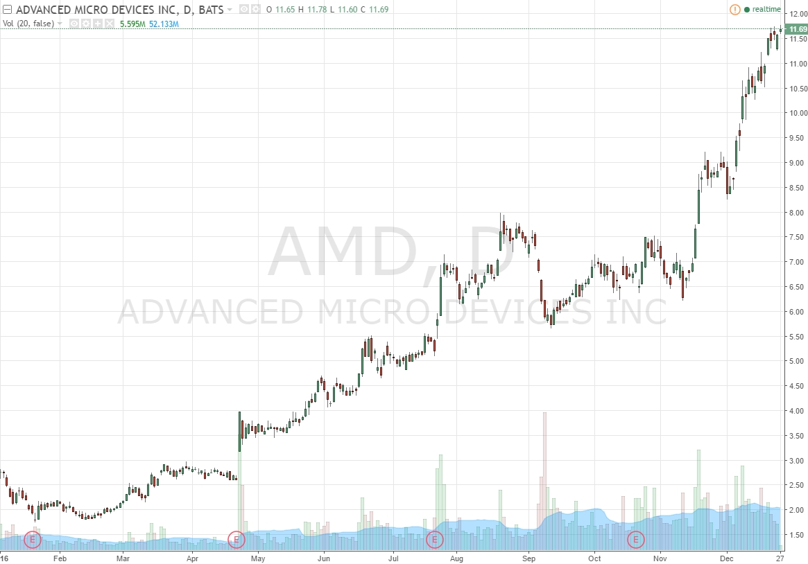 Advanced Micro Devices Daily Chart