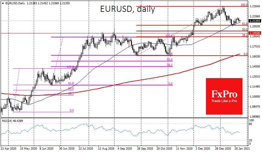 EURUSD is hovering around its 50-SMA