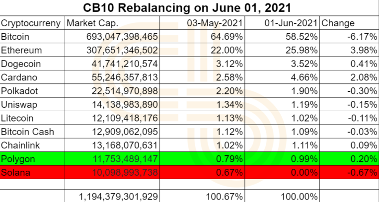 CB10 Rebalancing On June 01, 2021