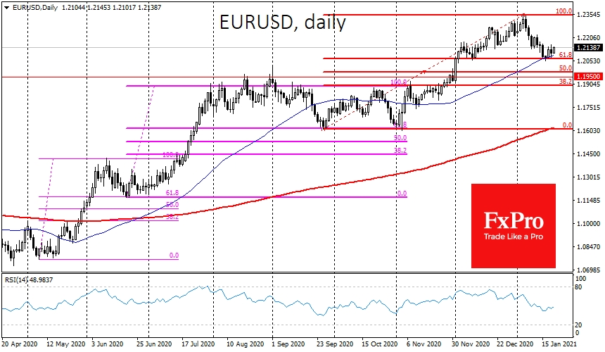 EURUSD managed to stay above the 50-day moving average
