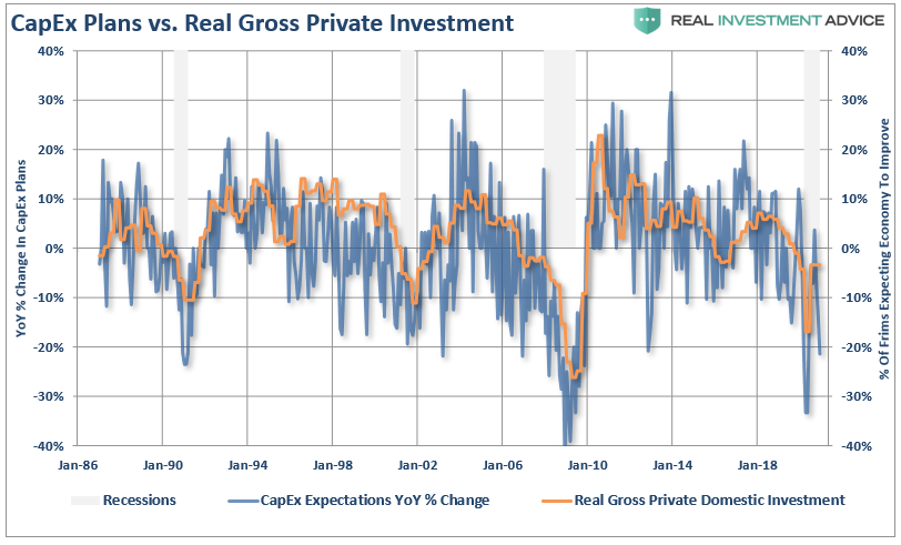 NFIB-Capex Plans Vs Gross Private Domestic Investment