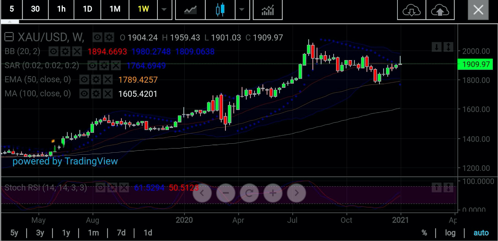 Gold Futures Weekly