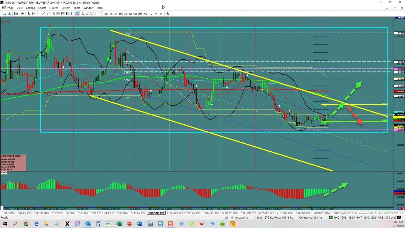 EURGBP  channel trade