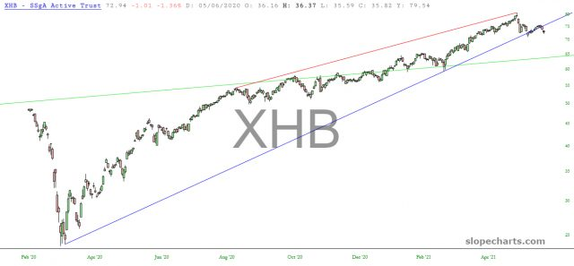 XHB Chart