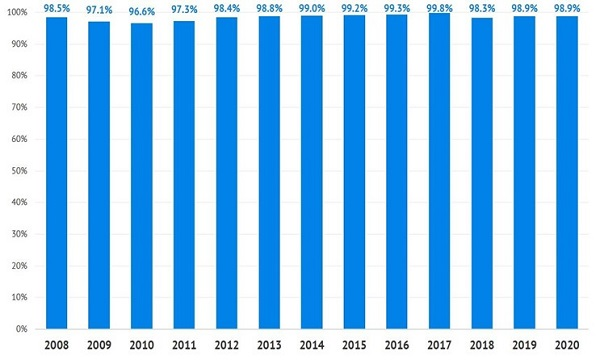 WPC Occupancy Rates By Year